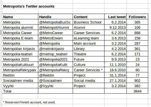 Metropolia Twitter accounts 6.2.2014