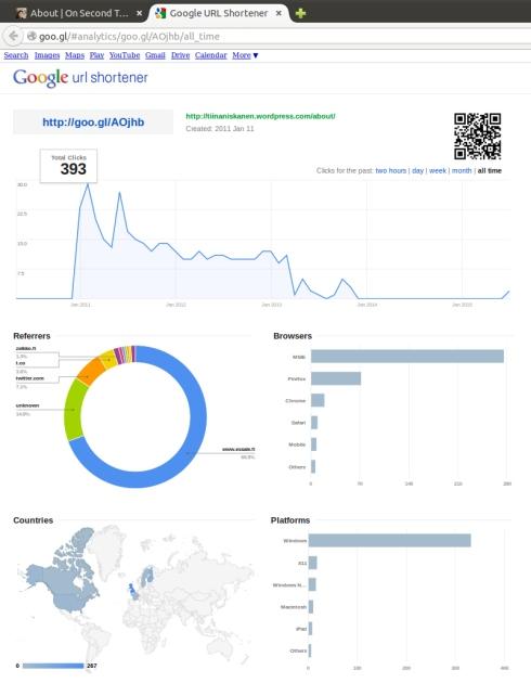 2015-07-19 Blogi-tilasto, kropattu